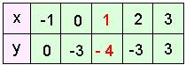 Репетитор по математике использует таблицу значений