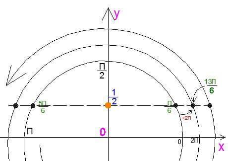 Решение-уравнения-Sinx05