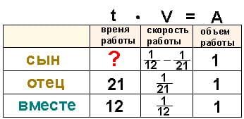 Табличный метод репетитора по математике