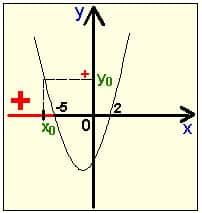 Как репетитору по математике предотвратить ошибку в знаке слева