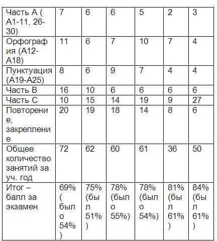 Количество занятий с репетитором по русскому языку