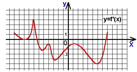 Подготовка к ЕГЭ по математике. тест №1, задача B8