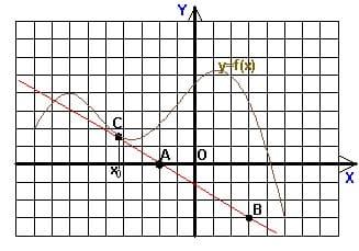 Подготовка к ЕГЭ по математике - тест 2, задача B7