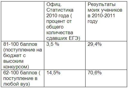 Результаты репетитора русского языка в сравнении с офоциальной статистикой