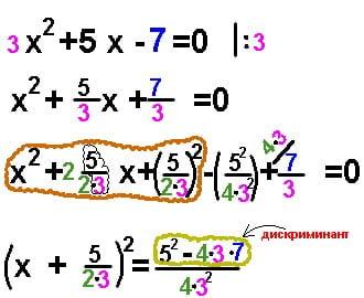 Репетитор по математике вводит дискриминант