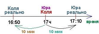 Время на общей оси. Методика объяснения репетитора