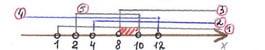Как репетитор по математике нумерует линии
