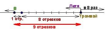 Как репетитор по математике решает задачу о трамвае