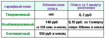 Подготовка к ЕГЭ по математике. Вариант без производной . № B4