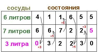 Репетитор по математике заносит данные в таблицу