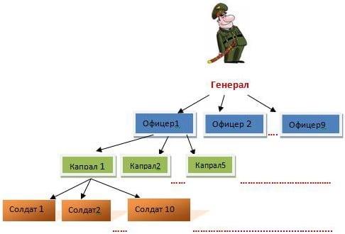 Рисунок репетитора по математике Ермаковой Дианы к задаче про генерала