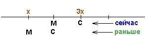 Схема репетитора по математике к задаче для Ибрагилава