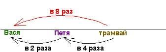Cхема для скоростей