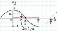 Как репетитор по математике объясняет арккосинус
