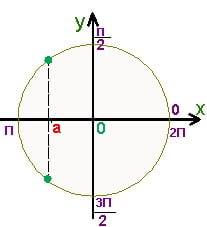 Полное решение на круге