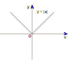 График модуля икс