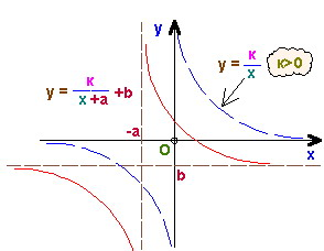 Преобразование графика. Гипербола.