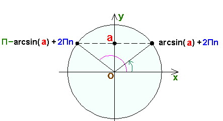 Тригонометрический круг в учебнике математики