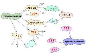 Как строит схему репетитор по математике