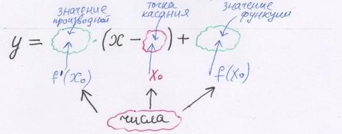 Работа репетитора по математике с уравнением касательной
