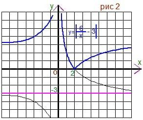 График модуля - 2 этап решения репетитора по математике.