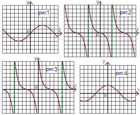 Как репетитор по математике подает графики
