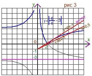 Как репетитор по математике отбирает параметр
