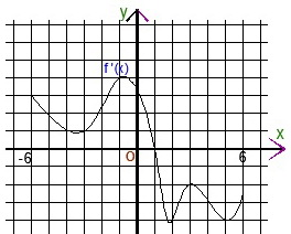 Подготовка к ЕГЭ по математике с репетитором. Задача B6 с варианта 5.Из теста по математике