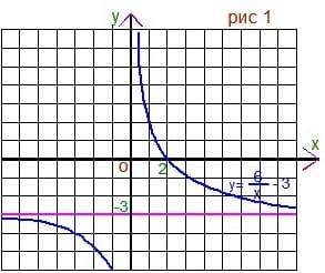 Репетитор по математике строит график левой части. Рис 1