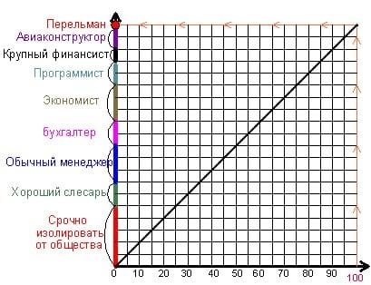 Таблица профессий репетитора по математике