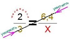 Графическая подсказка репетитора по математике