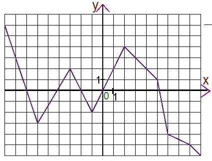 Задание репетитора по математике на поиск количества значения аргумента, соответствующих заданному значению функции - 7 класс