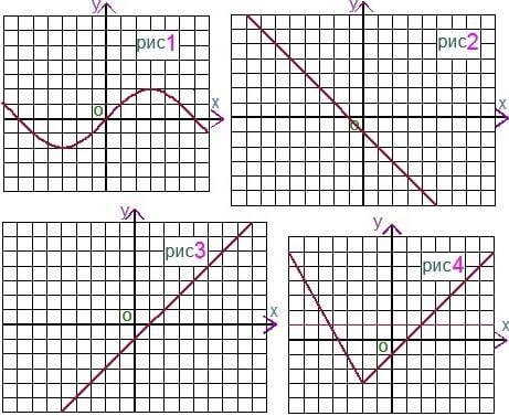 Репетитор по математике считает это задание наиболее полезным для теста за 7 класс по алгебре