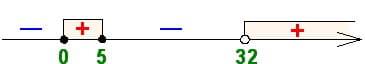 Какое распределение знаков получил репетитор по математике