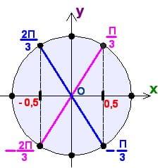 Как репетитор иллюстрирует симметрию точек