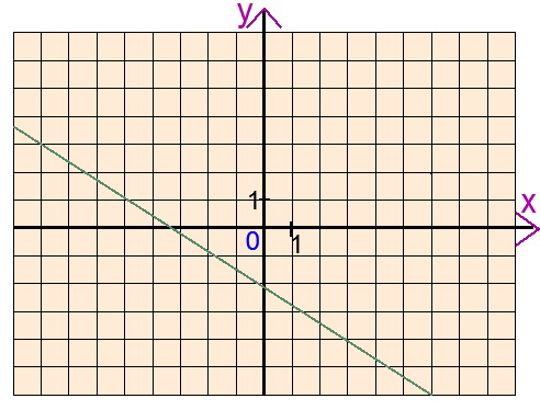 Это задание на графики репетитор по математике предлагает для своего теста по алгебре за 7 класс