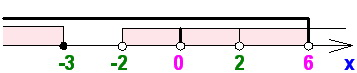 C учетом пересечения с ОДЗ