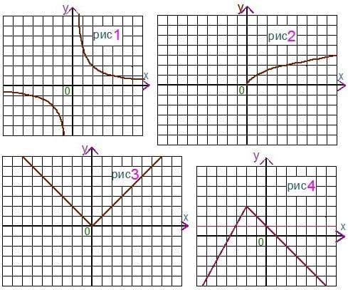 Задание репетитора по математике на поиск графика корня