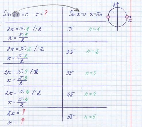 Как репетитор по математике оформляет записи
