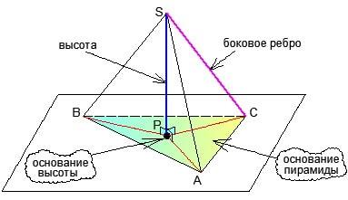 Рисунок пирамиды для объяснений репетитора по математике
