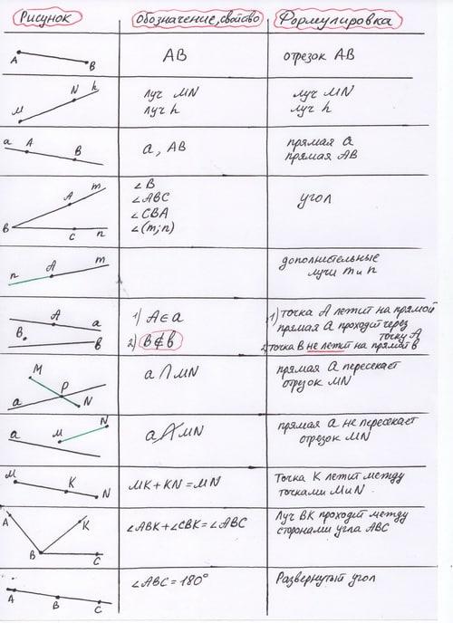 Сортировка репетитора по математике